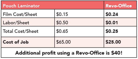 Revo additional profit chart