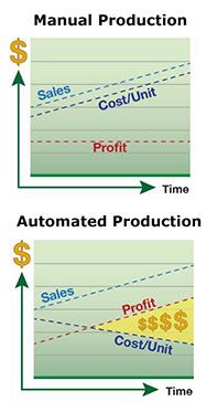 Manual vs Automated Chart